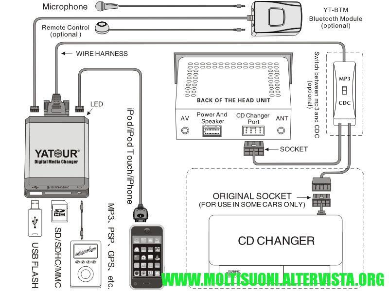Yatour-Digital-Media-Player-Car-Audio - moltisuoni