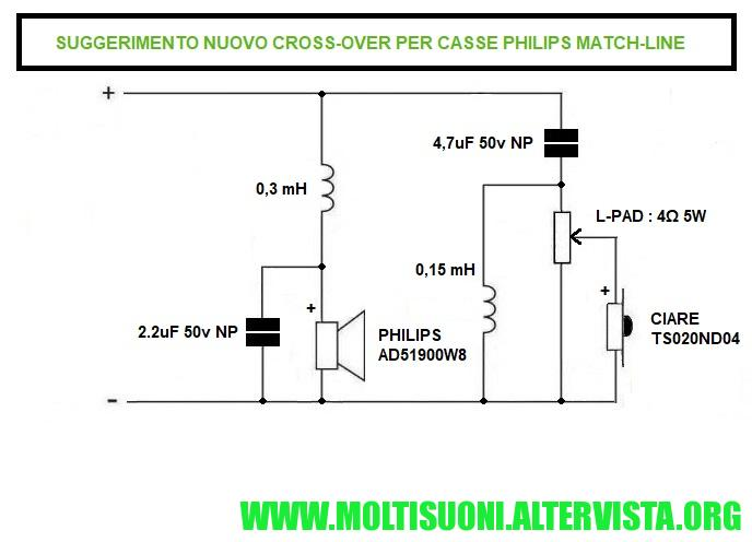 moltisuoni - philips match-line crossover 22av1993